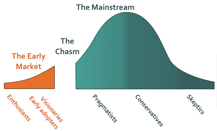 CrossingTheChasm1