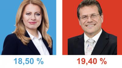 Zuzana Čaputová by sa dotiahla na Šefčoviča
