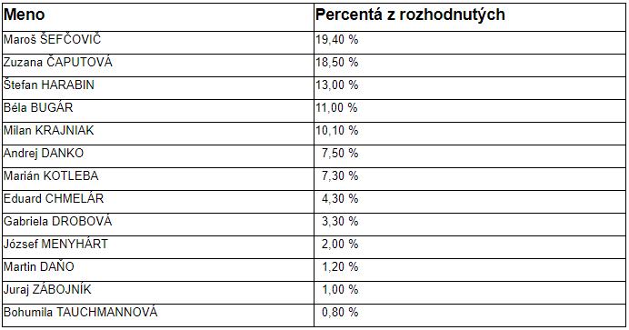Čaputová by sa ako spoločná demokratická kandidátka dotiahla na Šefčoviča